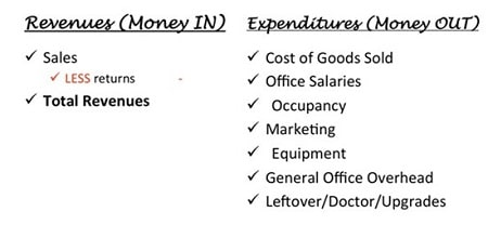 Profit is Not Everything Optometry Practice